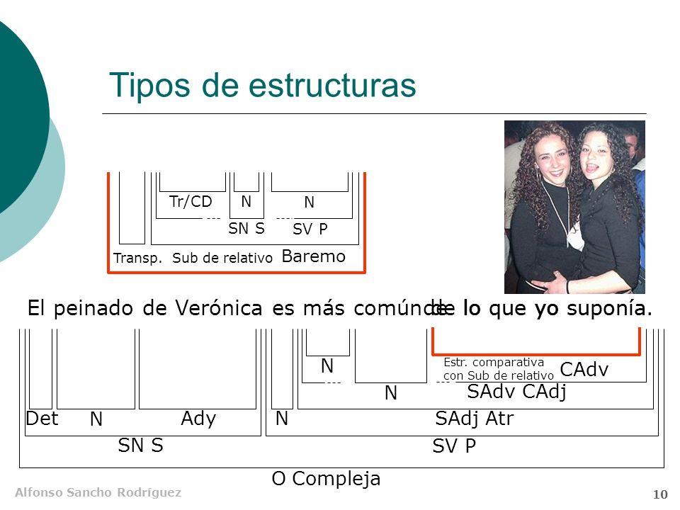Tipos de estructuras Tr/CD. N. N. SN S. SV P. Transp. Sub de relativo. Baremo. El peinado de Verónica es más común de lo que yo suponía.