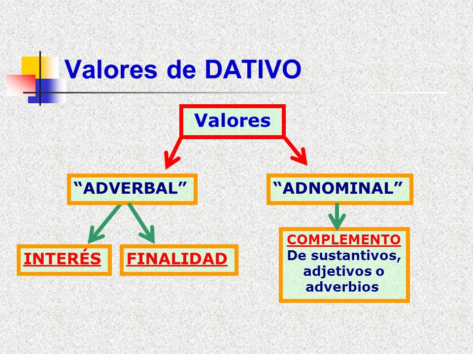 Valores de DATIVO Valores ADVERBAL ADNOMINAL INTERÉS FINALIDAD