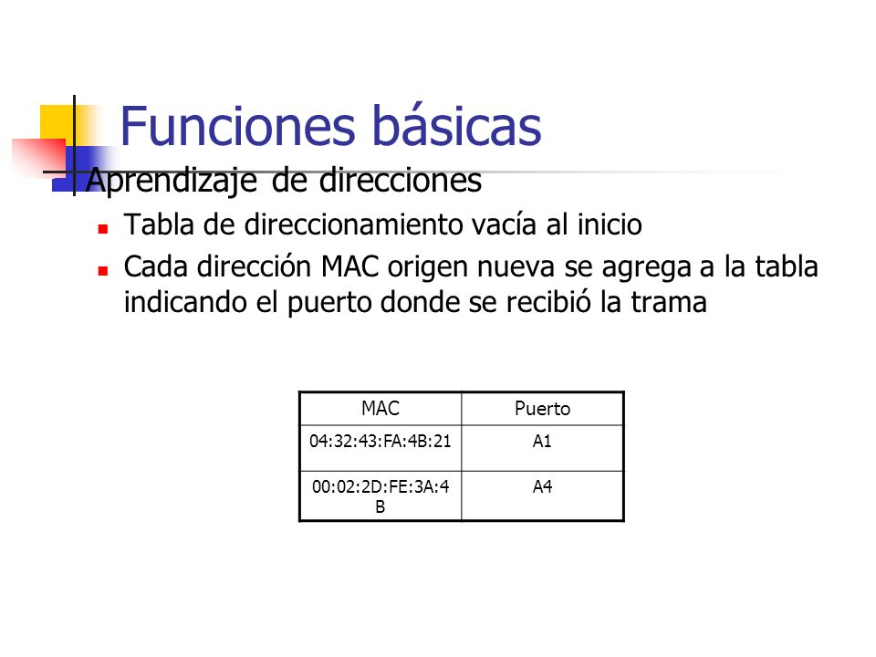 Funciones básicas Aprendizaje de direcciones