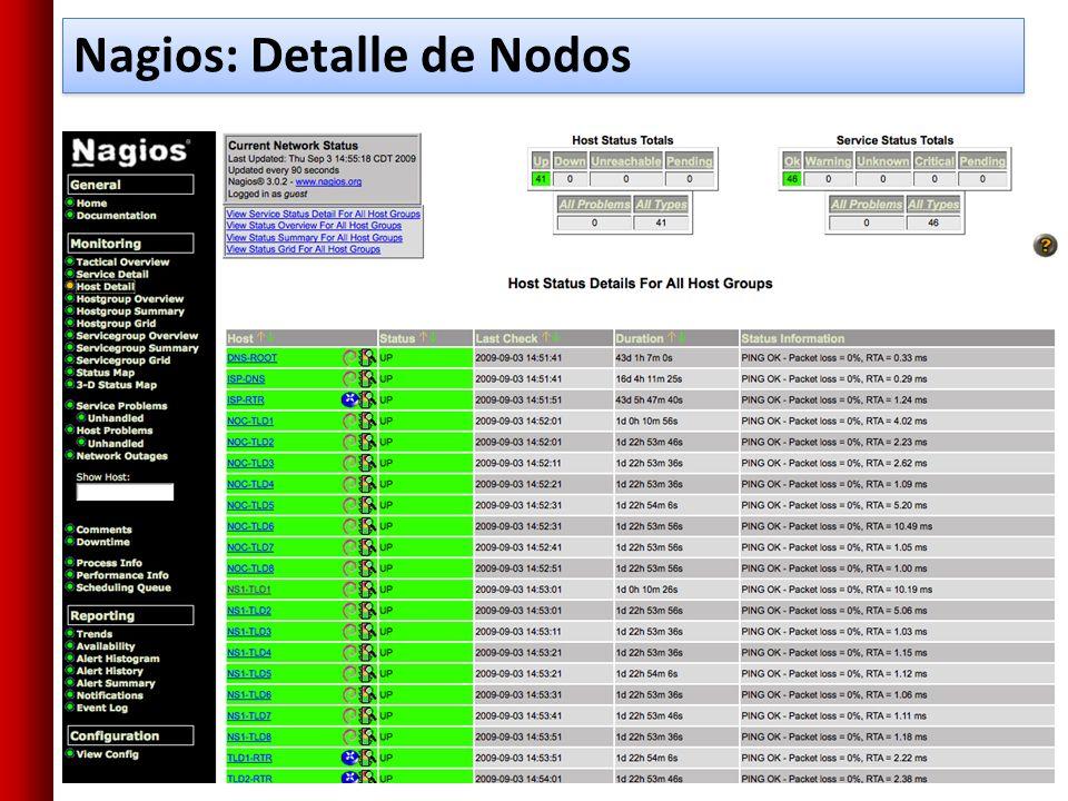 Nagios: Detalle de Nodos