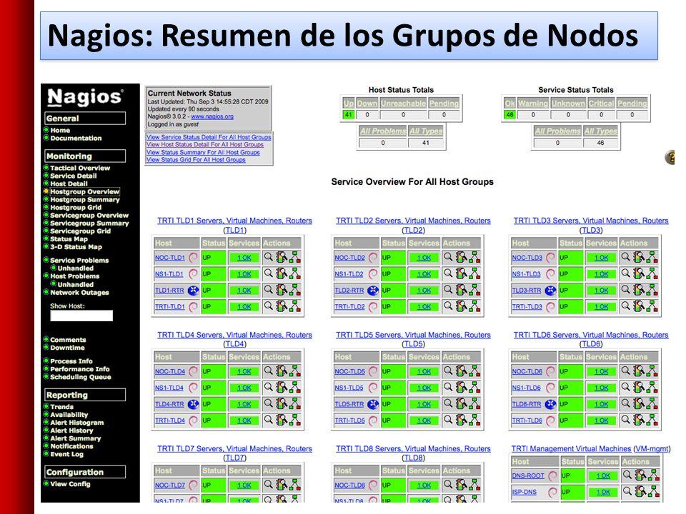 Nagios: Resumen de los Grupos de Nodos
