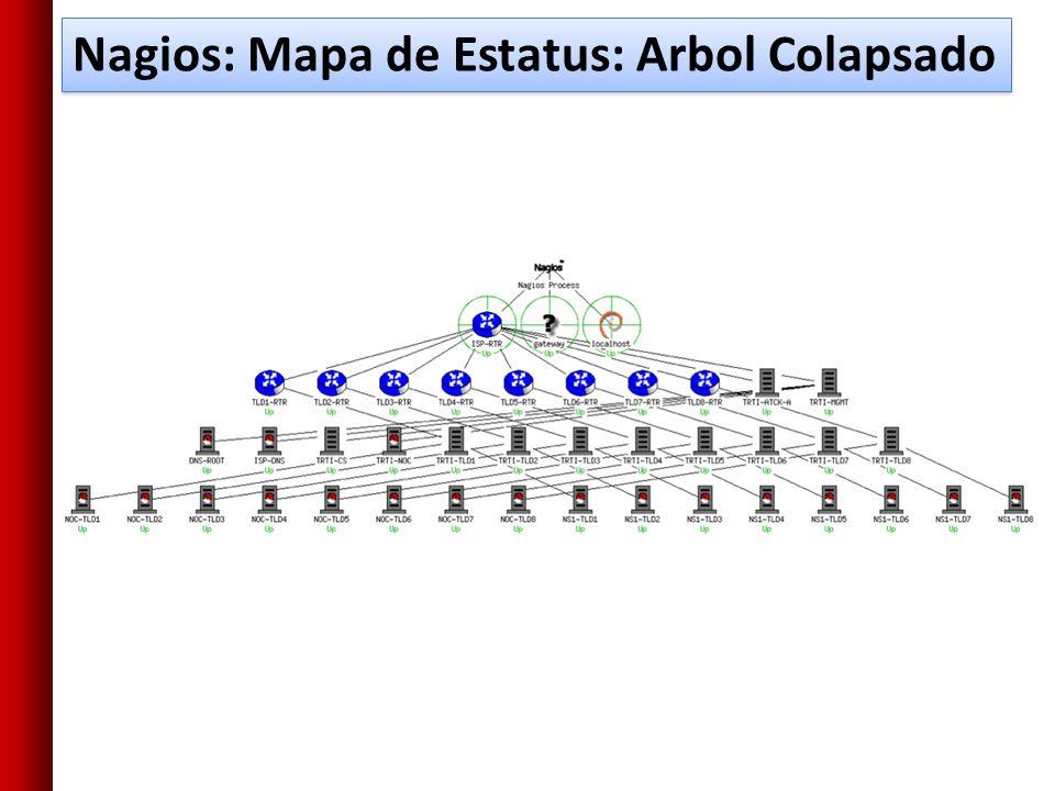 Nagios: Mapa de Estatus: Arbol Colapsado