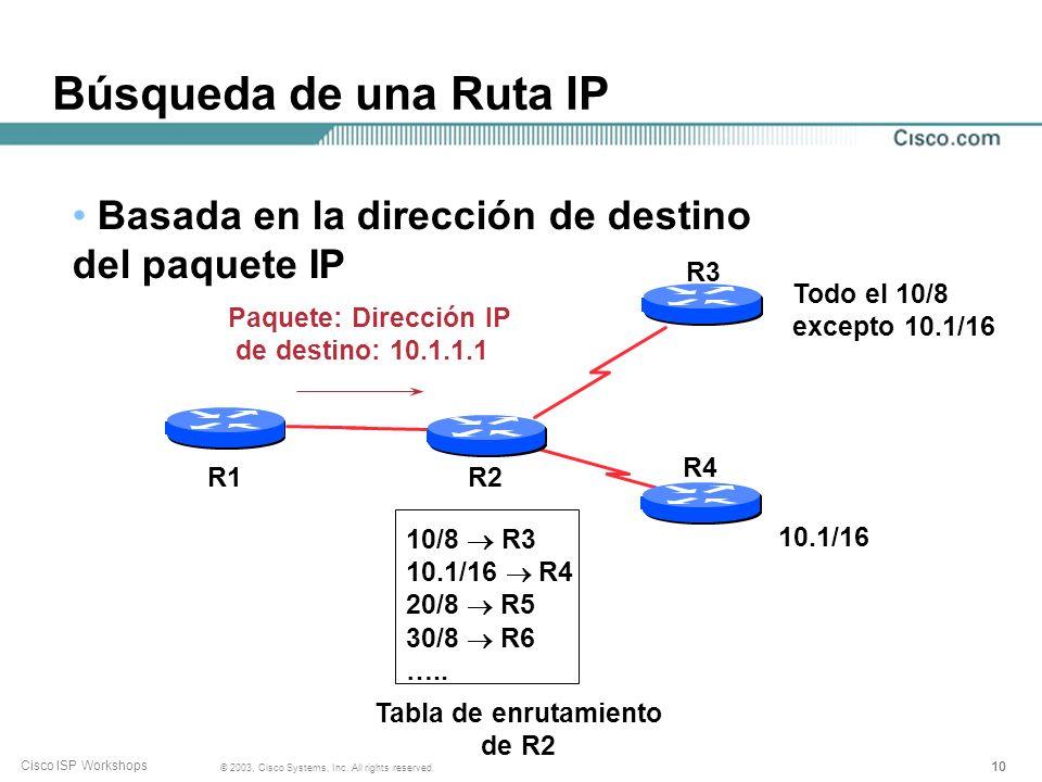 Búsqueda de una Ruta IP Basada en la dirección de destino del paquete IP. R3. Todo el 10/8.