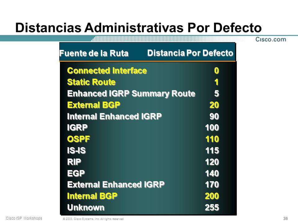 Distancias Administrativas Por Defecto
