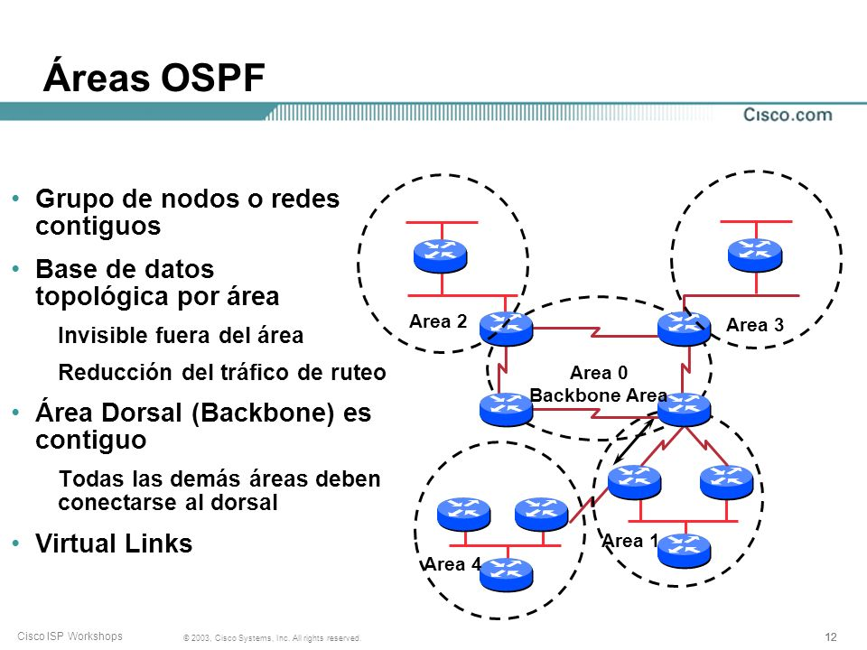 Áreas OSPF Grupo de nodos o redes contiguos