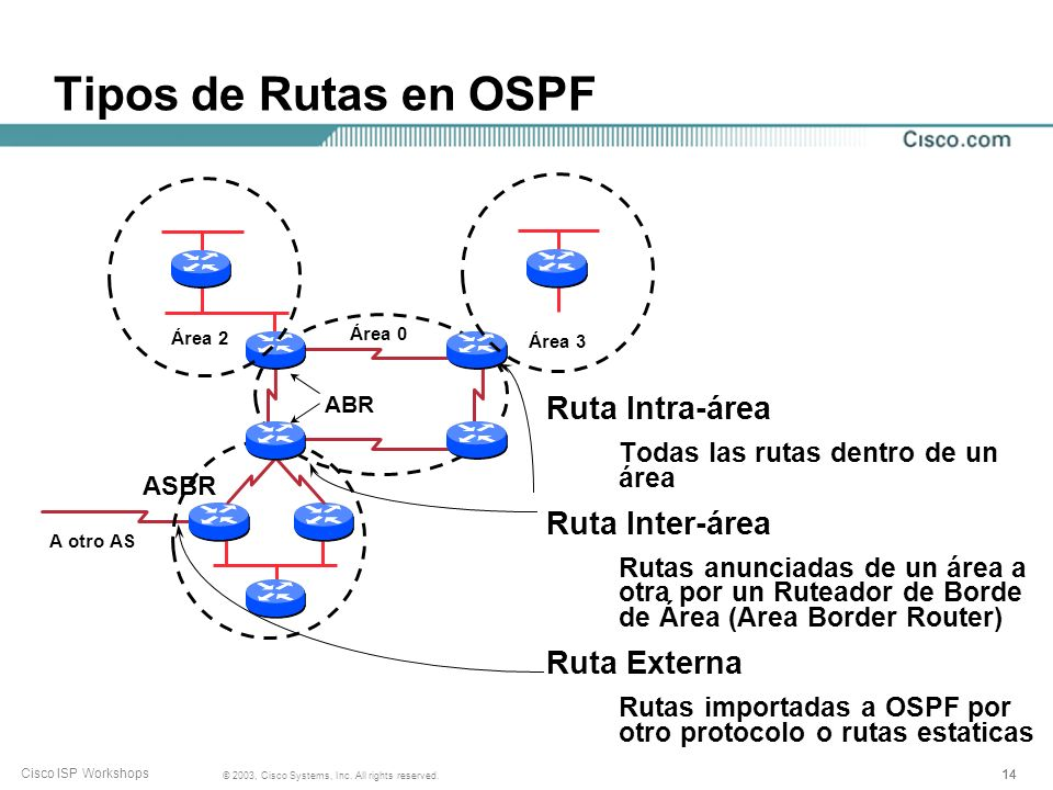 Tipos de Rutas en OSPF Ruta Intra-área Ruta Inter-área Ruta Externa