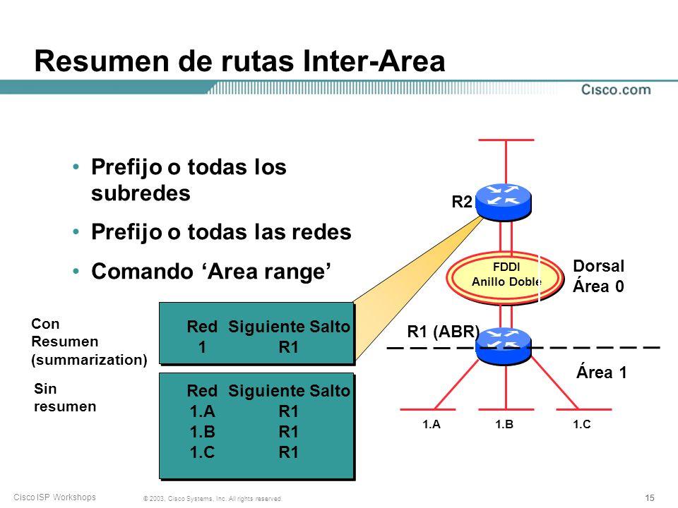 Resumen de rutas Inter-Area
