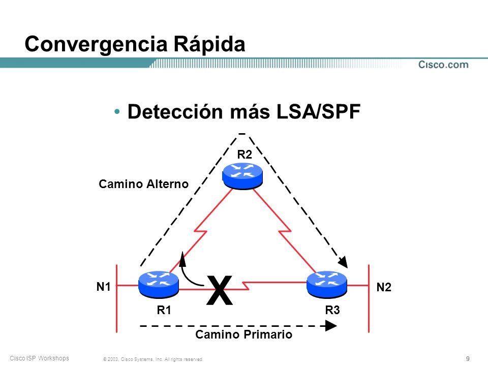 X Convergencia Rápida Detección más LSA/SPF R2 Camino Alterno N1 N2 R1