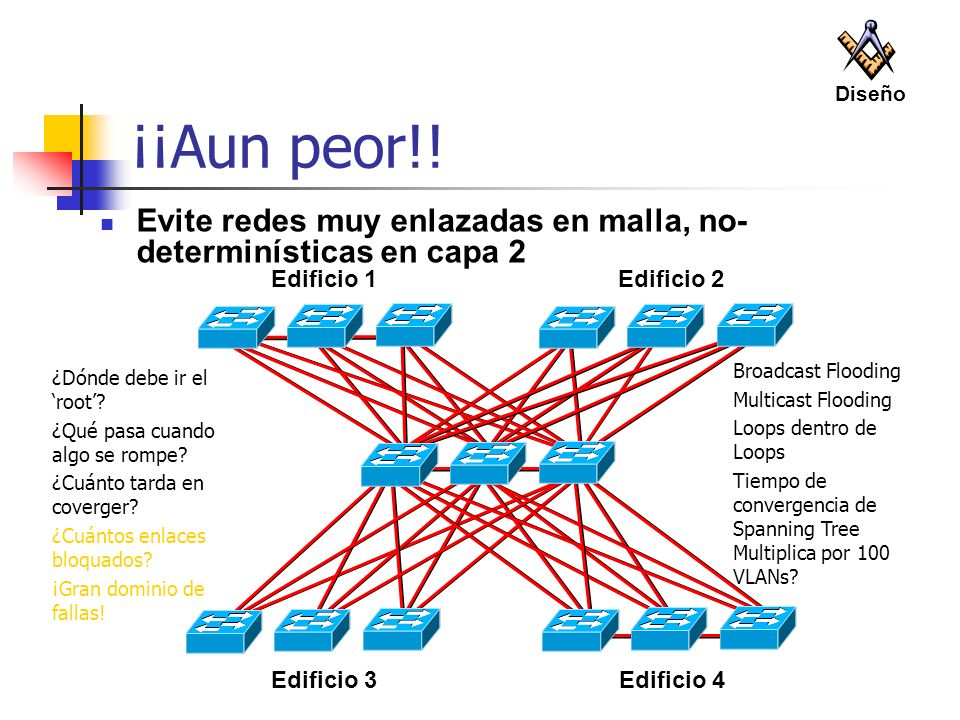 Diseño ¡¡Aun peor!! Evite redes muy enlazadas en malla, no-determinísticas en capa 2. Edificio 3.