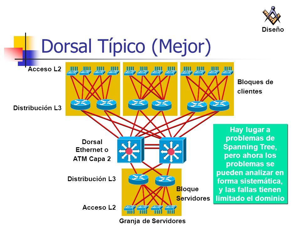 Diseño Dorsal Típico (Mejor) Acceso L2. Bloques de. clientes. Distribución L3.