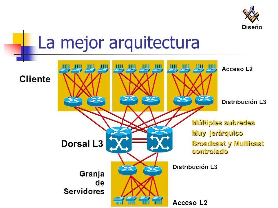 La mejor arquitectura Cliente Dorsal L3 Granja de Servidores