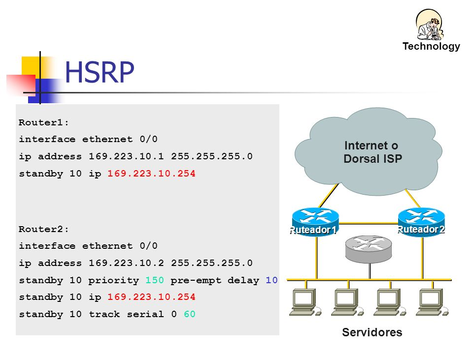 HSRP Internet o Dorsal ISP Servidores Technology Router1: