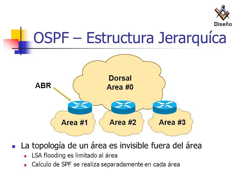 OSPF – Estructura Jerarquíca