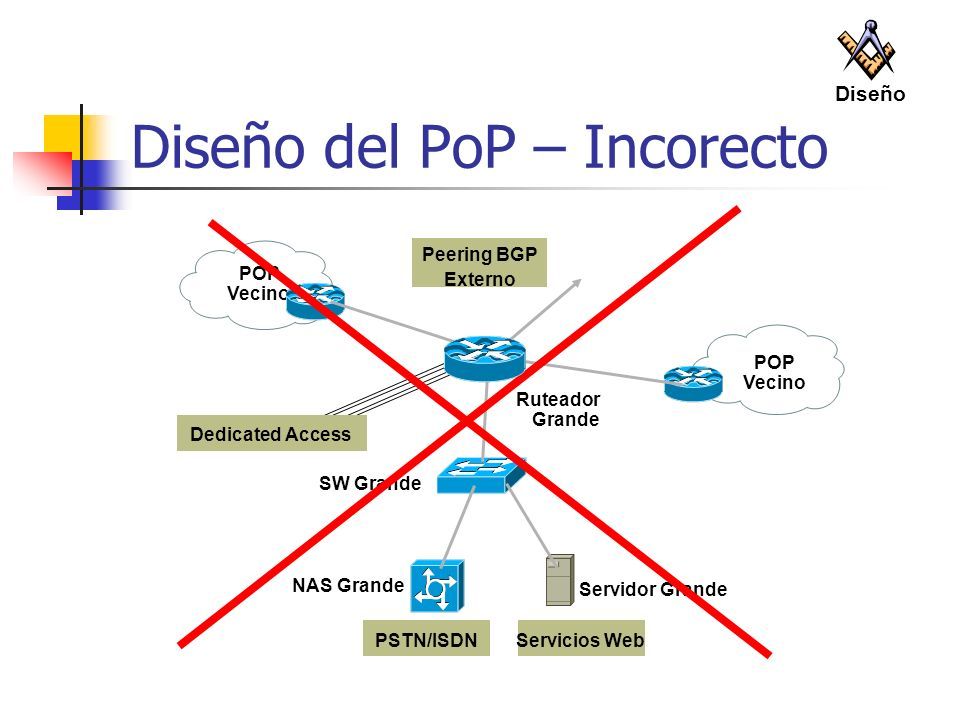 Diseño del PoP – Incorecto