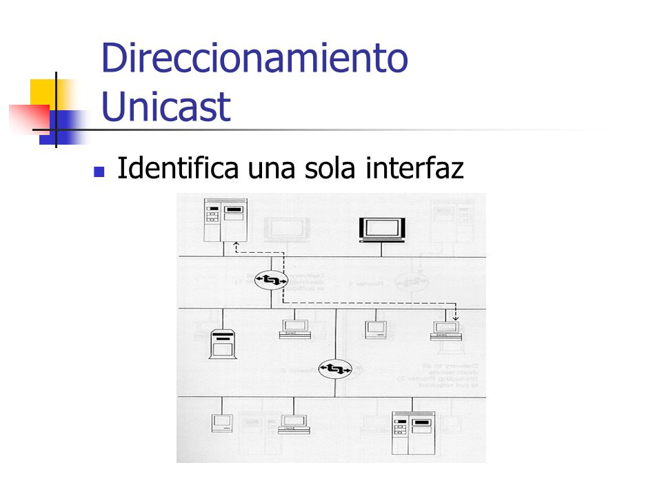 Direccionamiento Unicast