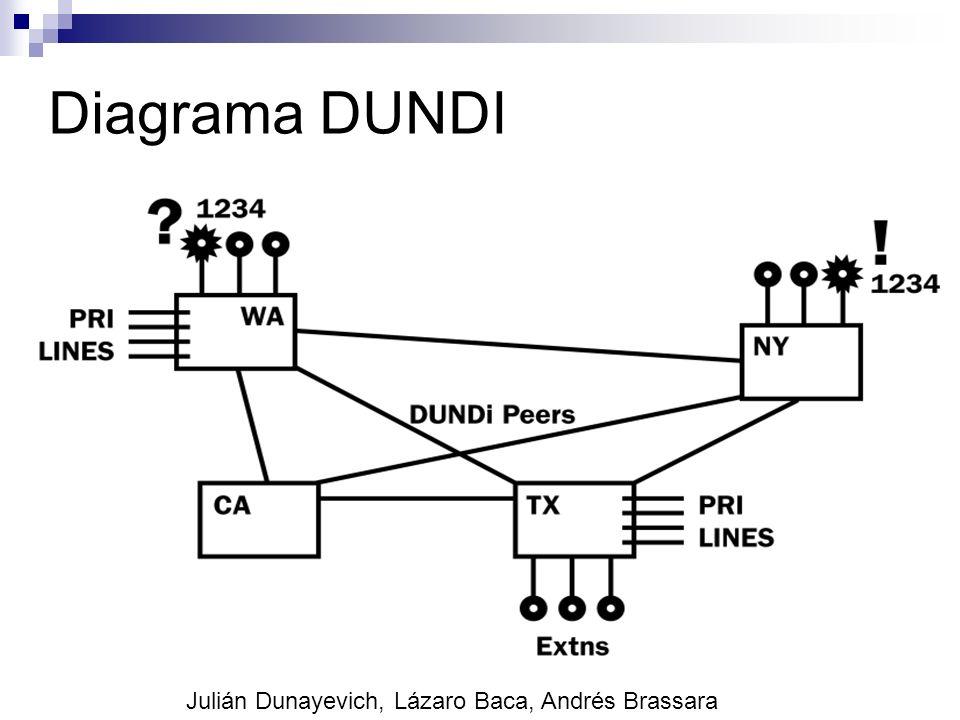Diagrama DUNDI Julián Dunayevich, Lázaro Baca, Andrés Brassara 52