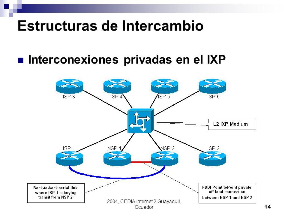 Estructuras de Intercambio