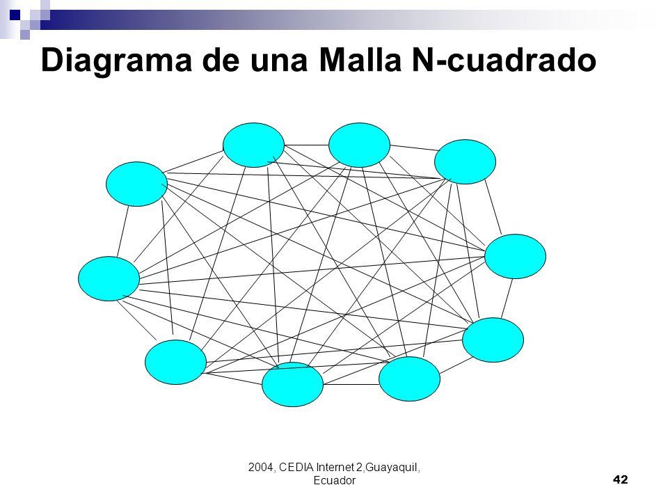 Diagrama de una Malla N-cuadrado