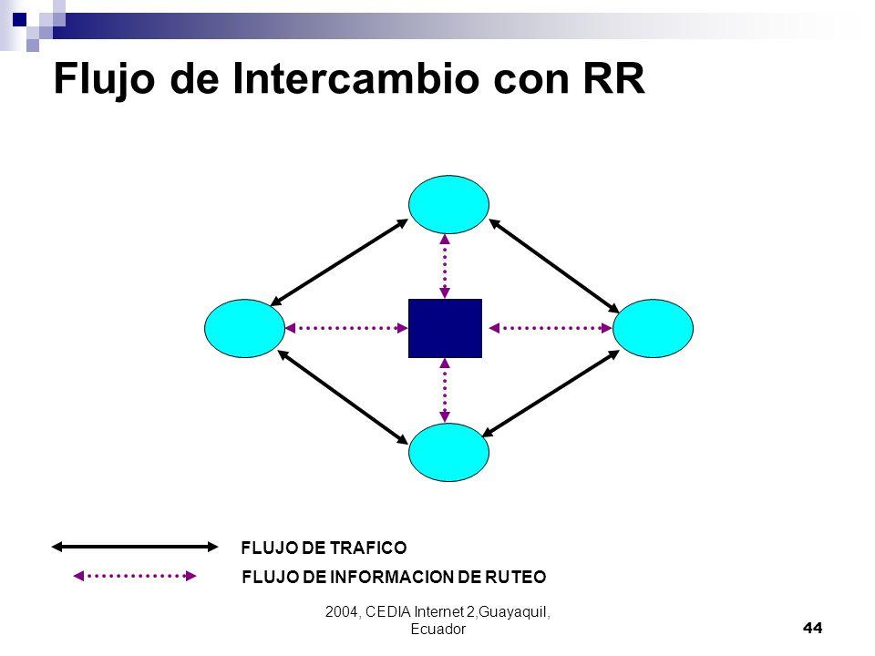 Flujo de Intercambio con RR