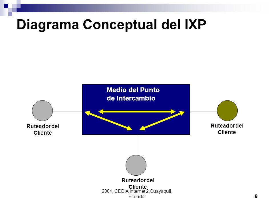 Diagrama Conceptual del IXP