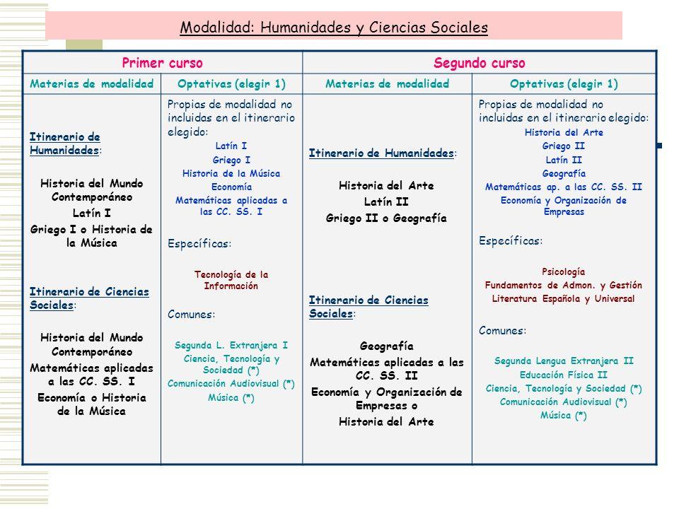 Modalidad: Humanidades y Ciencias Sociales