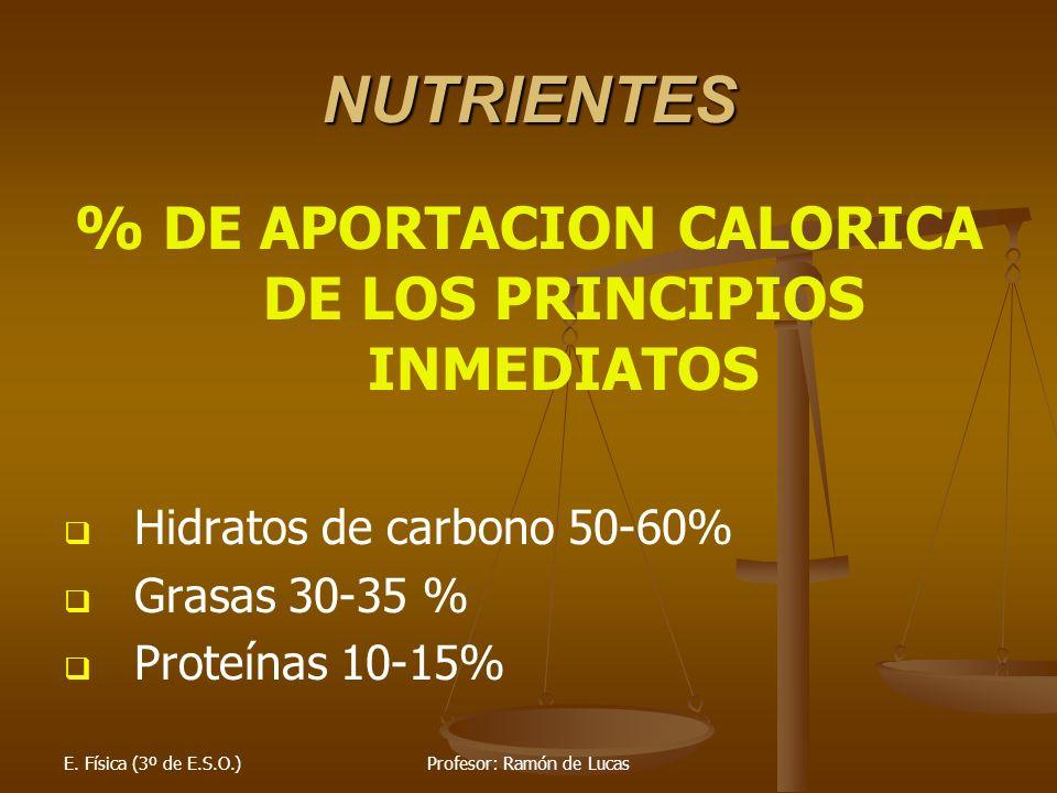 % DE APORTACION CALORICA DE LOS PRINCIPIOS INMEDIATOS