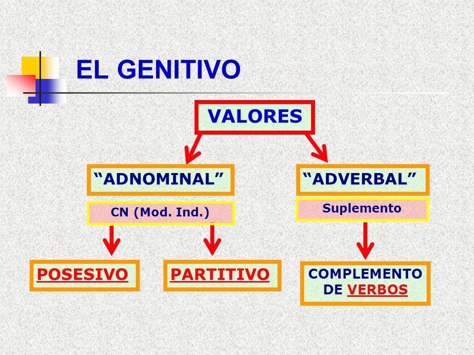 EL GENITIVO VALORES ADNOMINAL ADVERBAL POSESIVO PARTITIVO