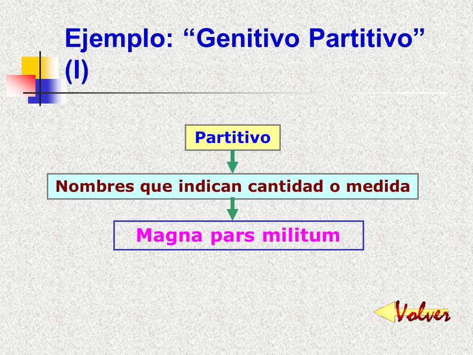 Ejemplo: Genitivo Partitivo (I)