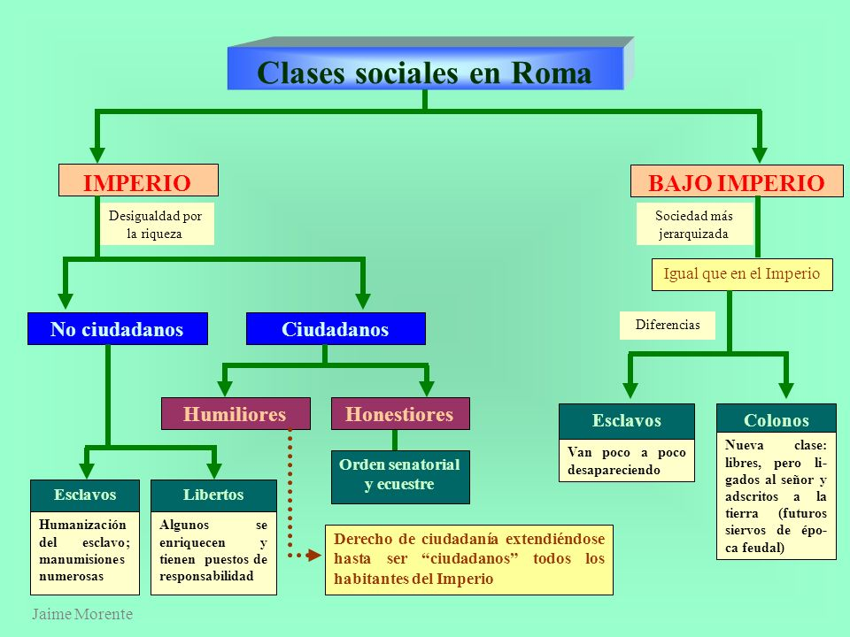 Clases sociales en Roma Orden senatorial y ecuestre