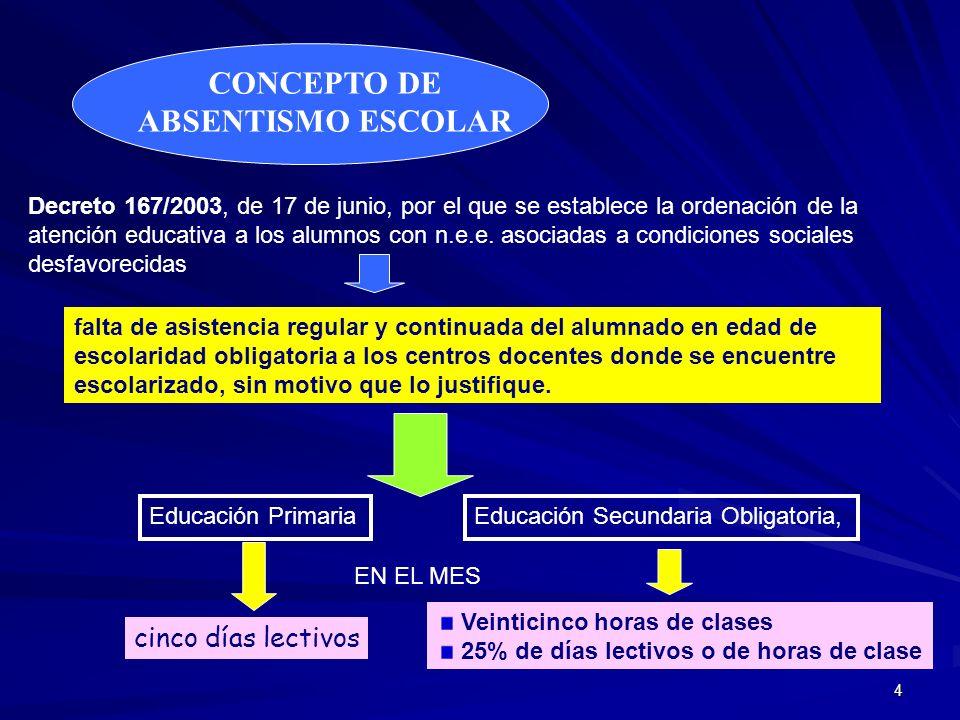 CONCEPTO DE ABSENTISMO ESCOLAR
