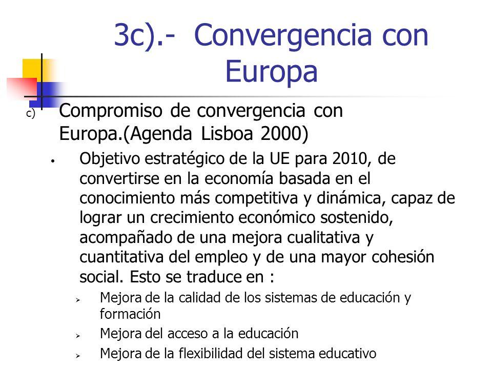 3c).- Convergencia con Europa