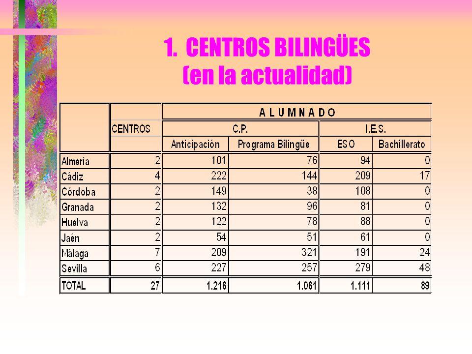 1. CENTROS BILINGÜES (en la actualidad)