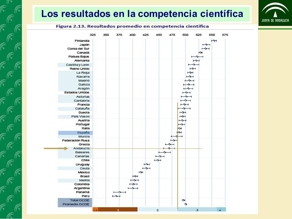 Los resultados en la competencia científica