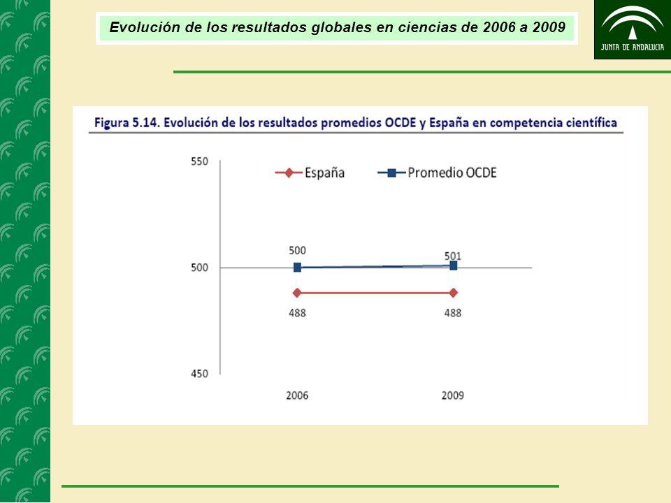 Evolución de los resultados globales en ciencias de 2006 a 2009