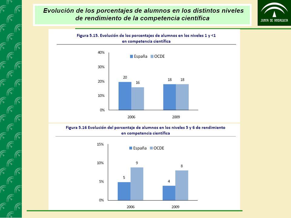 Evolución de los porcentajes de alumnos en los distintos niveles de rendimiento de la competencia científica