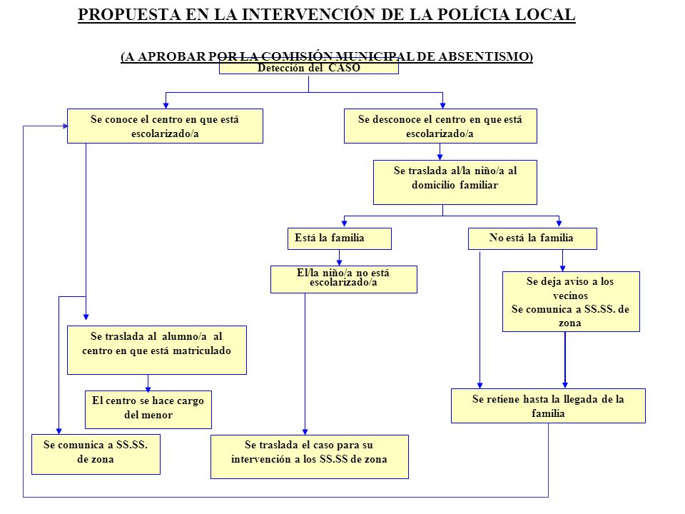 PROPUESTA EN LA INTERVENCIÓN DE LA POLÍCIA LOCAL