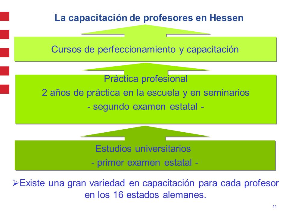 La capacitación de profesores en Hessen