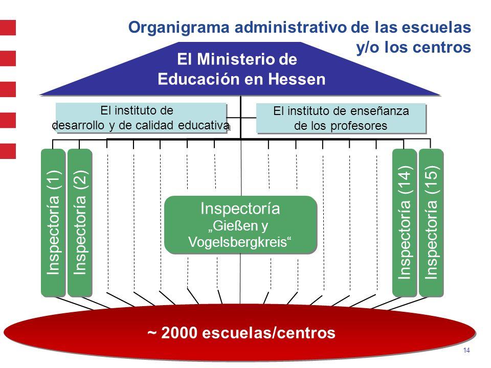 Organigrama administrativo de las escuelas y/o los centros