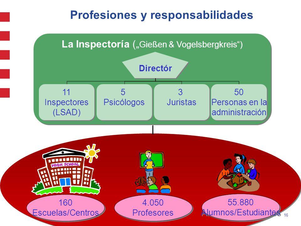 Profesiones y responsabilidades