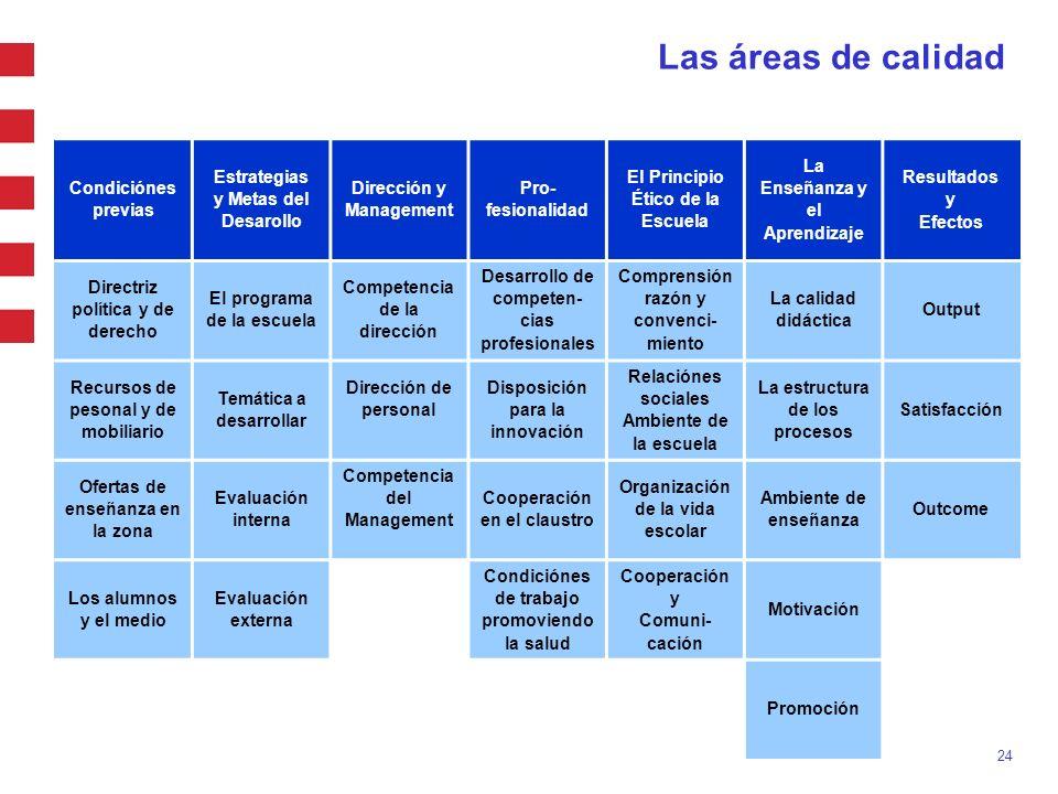 Las áreas de calidad Condiciónes previas Estrategias