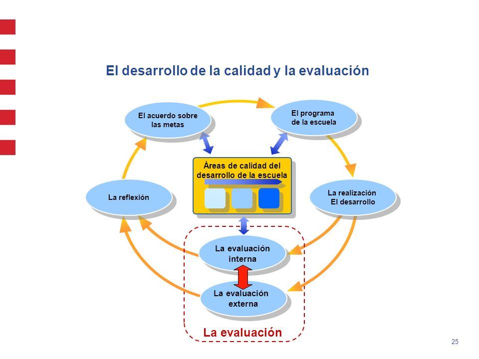 El desarrollo de la calidad y la evaluación