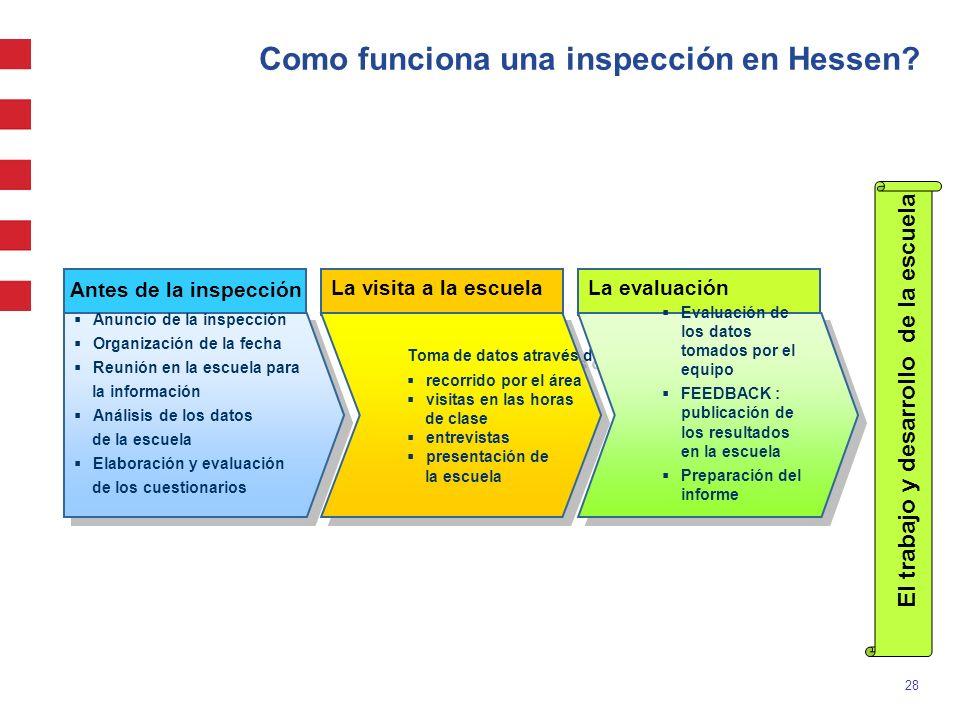 Como funciona una inspección en Hessen