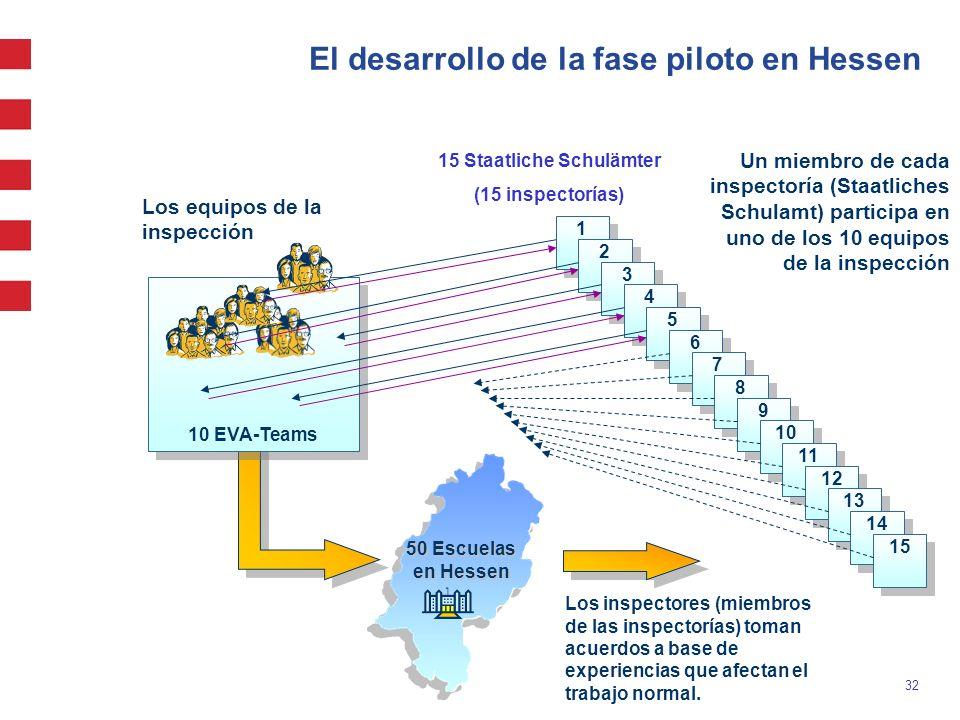 El desarrollo de la fase piloto en Hessen