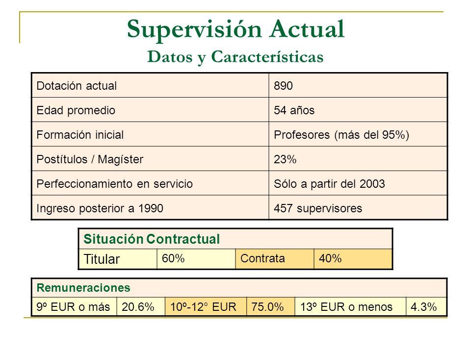 Supervisión Actual Datos y Características