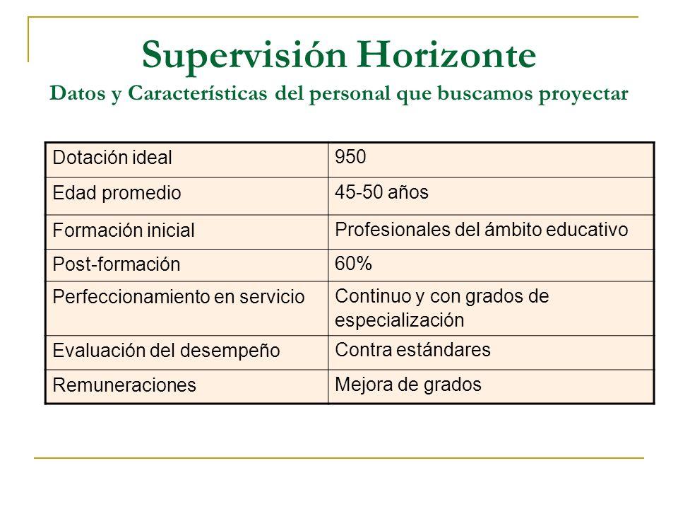 Supervisión Horizonte Datos y Características del personal que buscamos proyectar