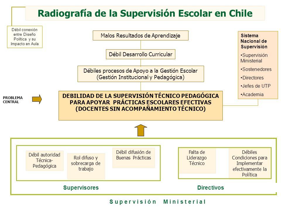 Radiografía de la Supervisión Escolar en Chile