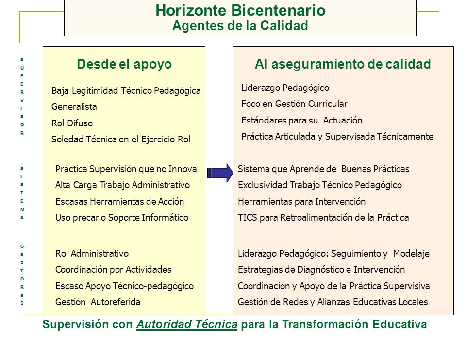 Horizonte Bicentenario