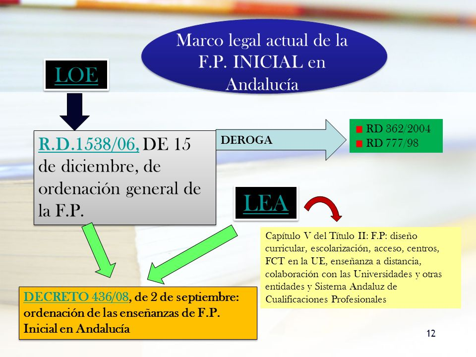 Marco legal actual de la F.P. INICIAL en Andalucía