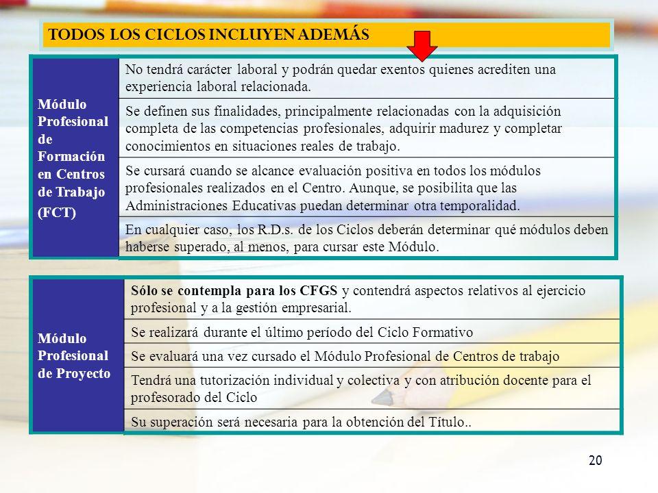 TODOS LOS CICLOS INCLUYEN ADEMÁS