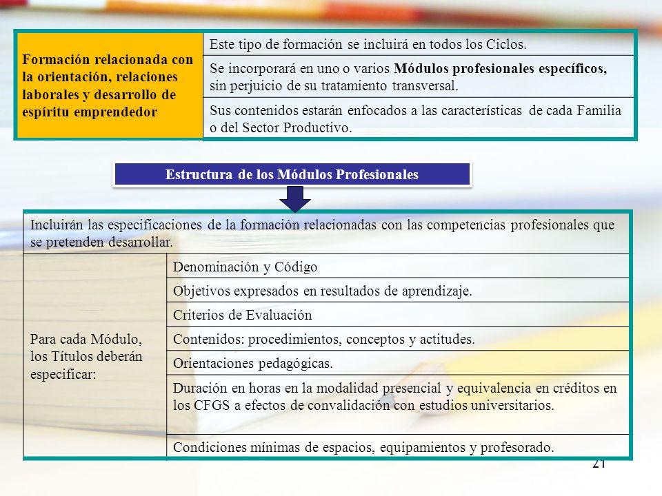 Estructura de los Módulos Profesionales